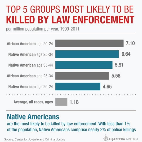 Chart: Most likely to be killed by law enforcement