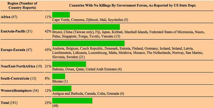 Countries With No Killings Reported by US State Dept