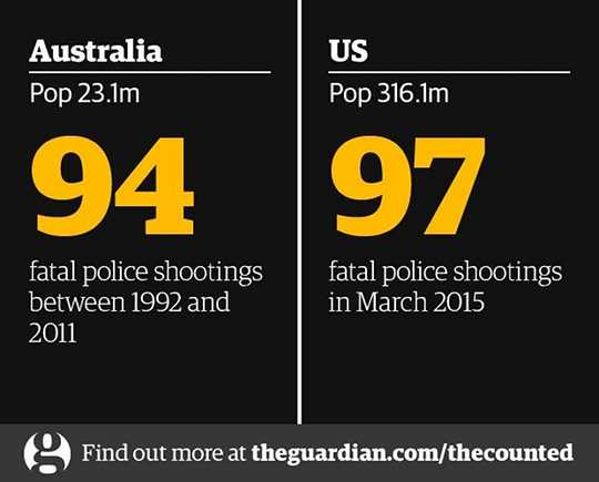 Police killings: Australia vs. US