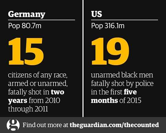 Police killings: England/Wales vs. US