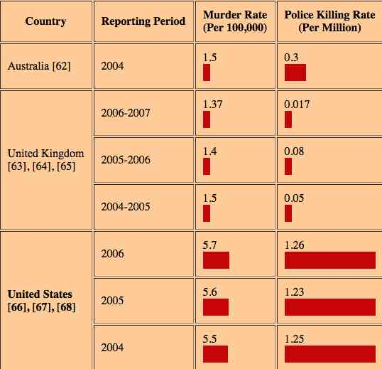 Rate of Killings By Police vs Murder Rate In General Population